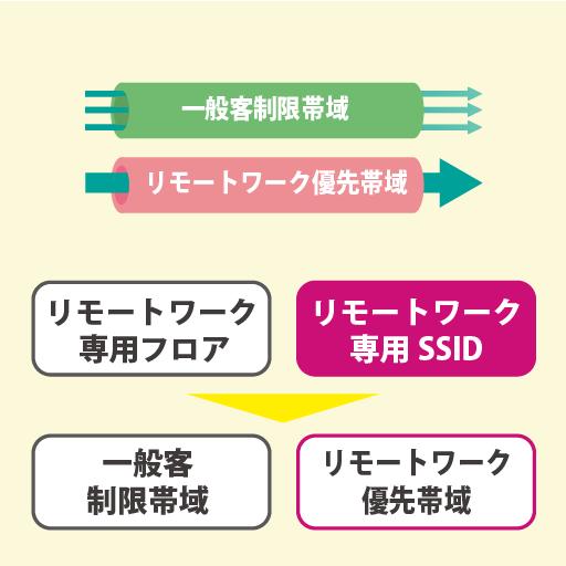 専用フロア/専用SSID