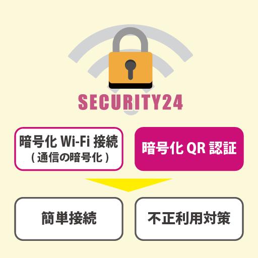 暗号化Wi-Fi