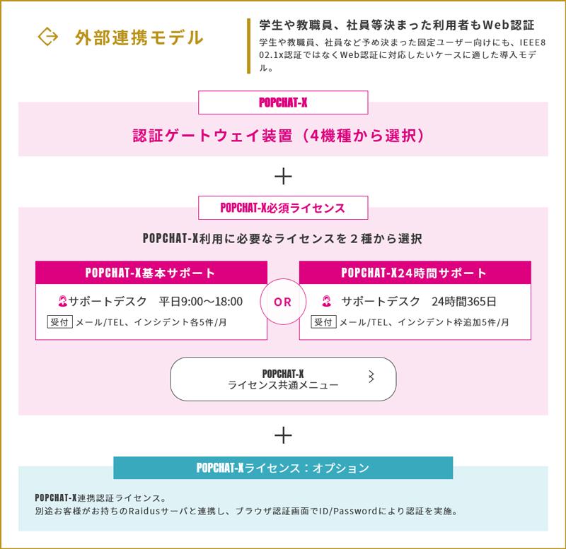 外部連携モデル