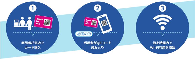 Hospital Pay Wi-Fi1